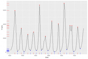 Time series plotted as ggplot annotated with peaks and valleys